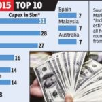 India surpasses China In Direct Investment By US