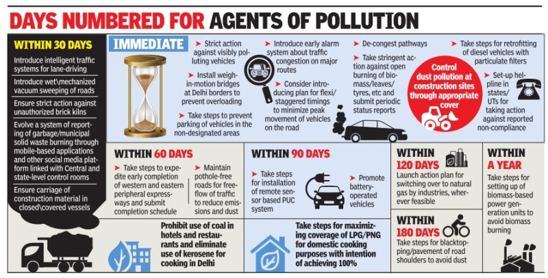 Agents of Air Pollution. Source: Daily Dose of Air Pollution