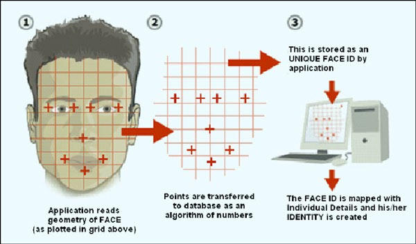 Facial recognition system for criminal identification.