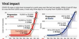 COVID-19 death rates in India