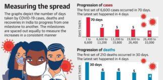 COVID-19 cases in India